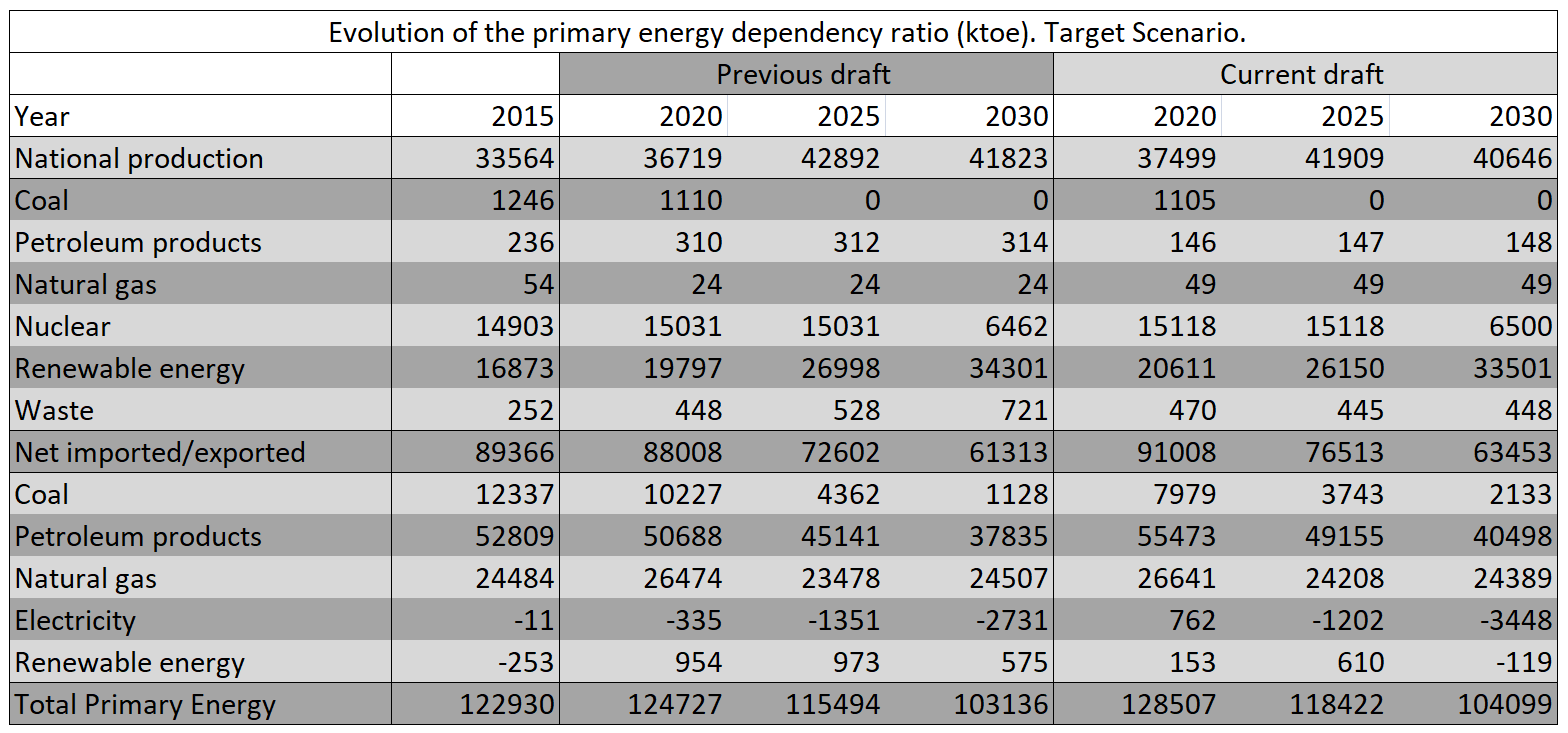 AleaSoft - Evolution primary energy dependency ratio NECP