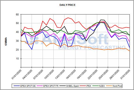 Report European energy market prices for the month of January 2019