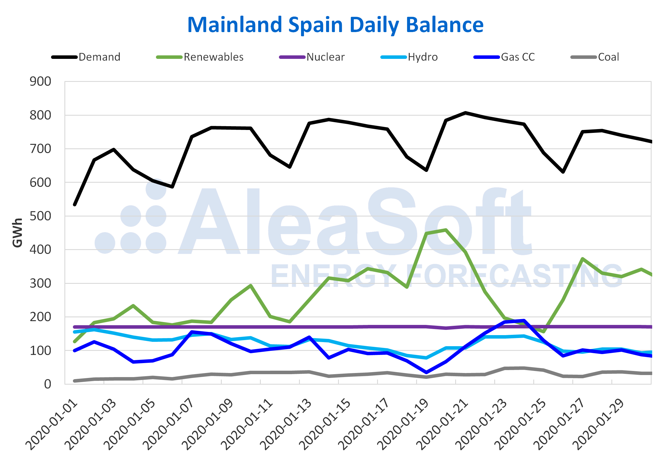 AleaSoft - Daily balance electricity Spain demand production