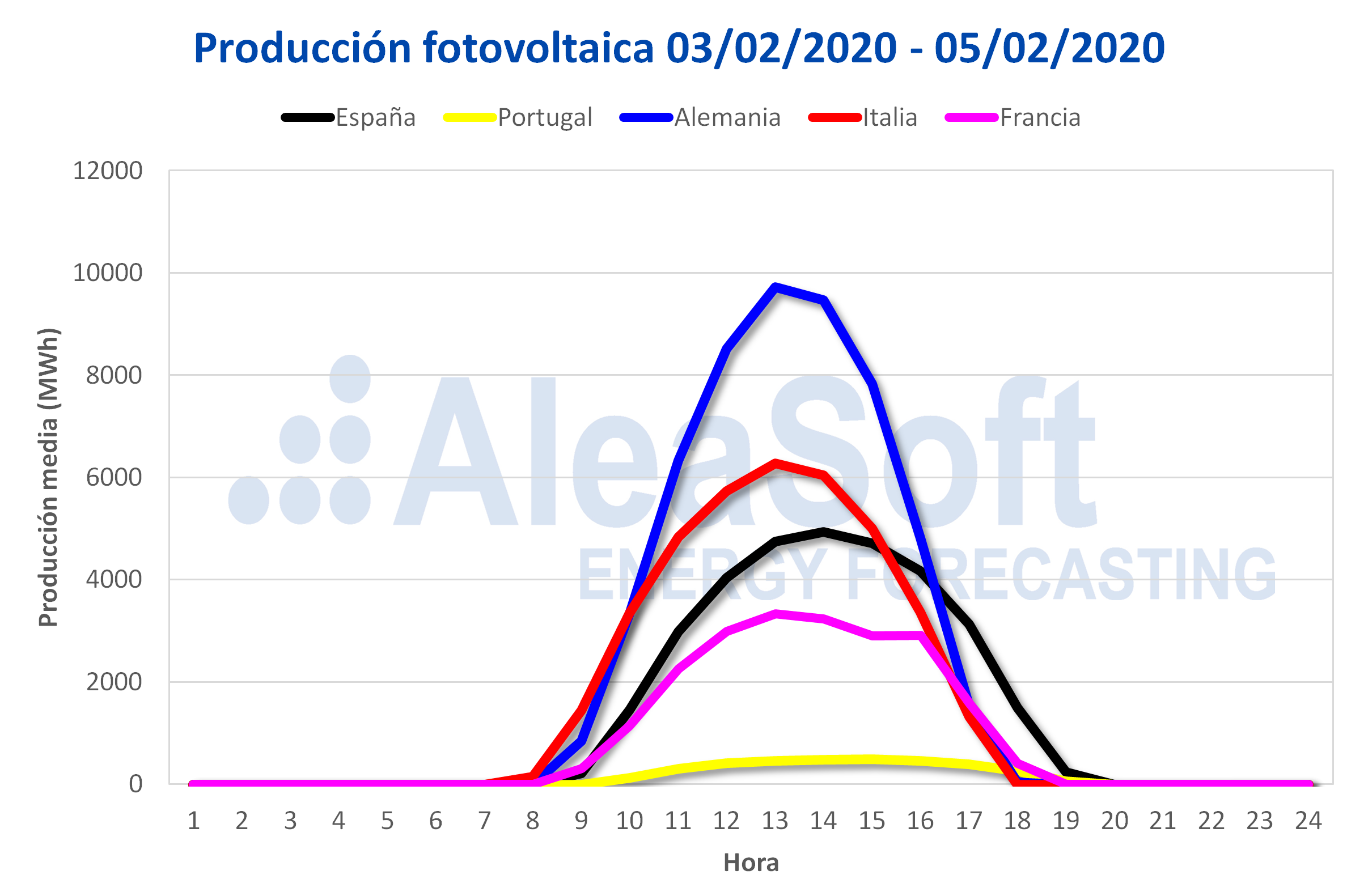 AleaSoft - Perfil produccion solar fotovoltaica Europa