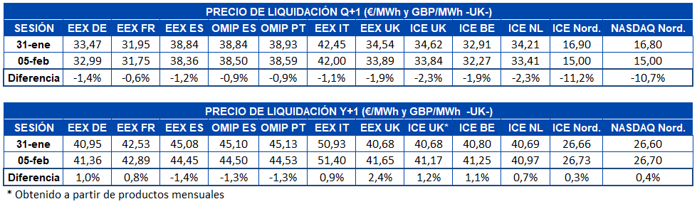 AleaSoft - Tabla precio liquidacion mercados futuros electricidad Europa   Q+1 y Y+1