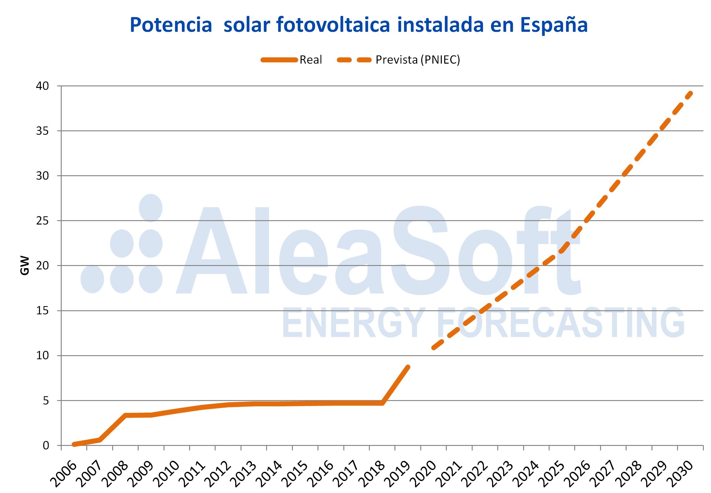 AleaSoft - potencia solar fotovoltaica instalada espanna