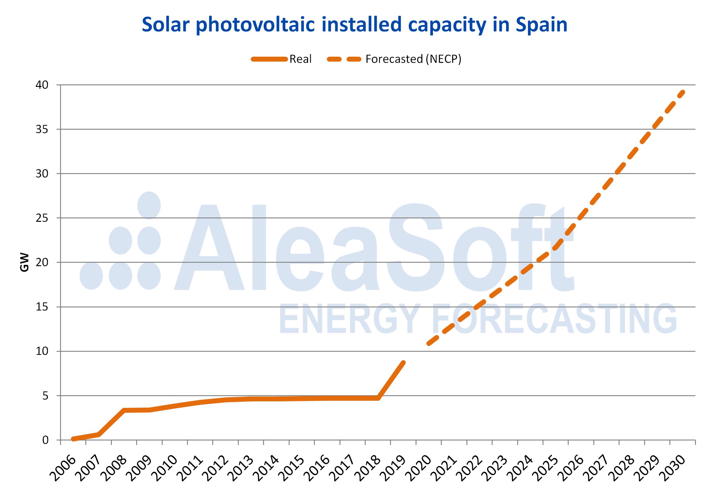 AleaSoft - Solar photovoltaic installed capacity Spain