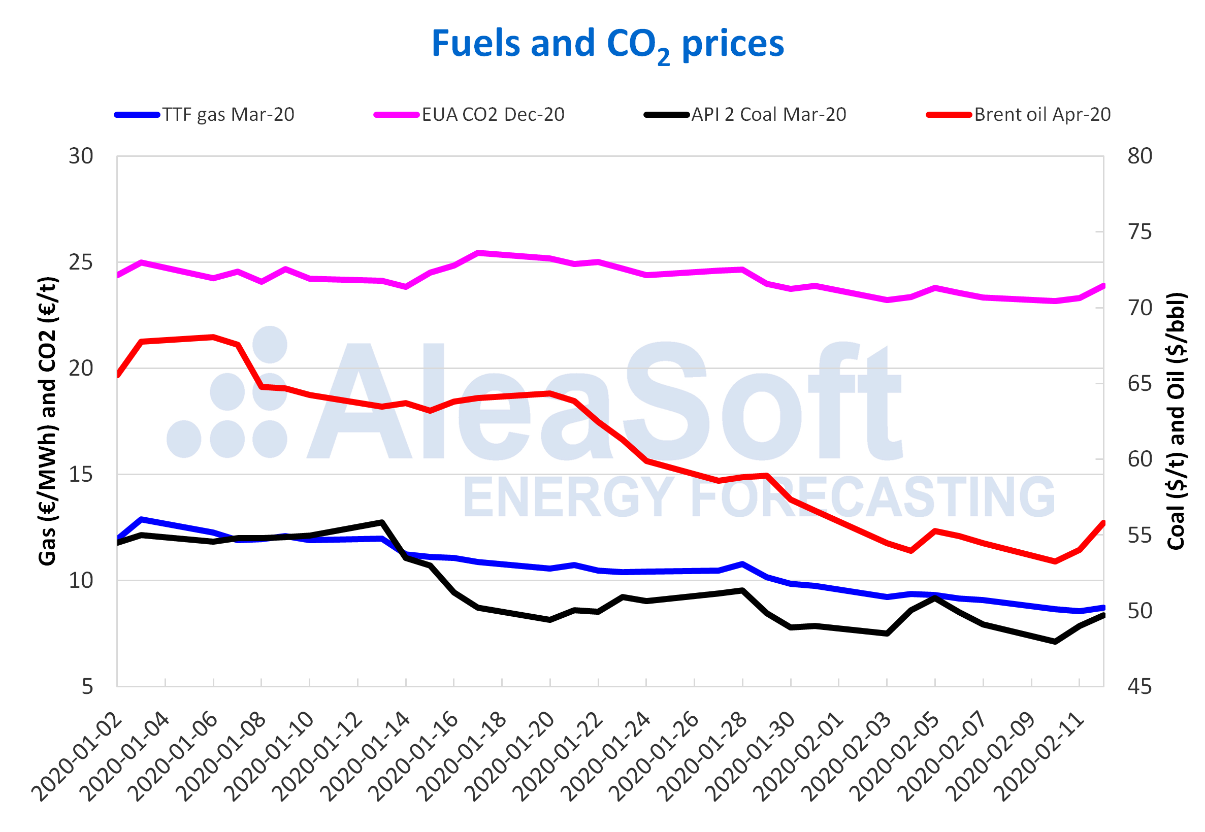 AleaSoft - Prices gas coal Brent oil CO2