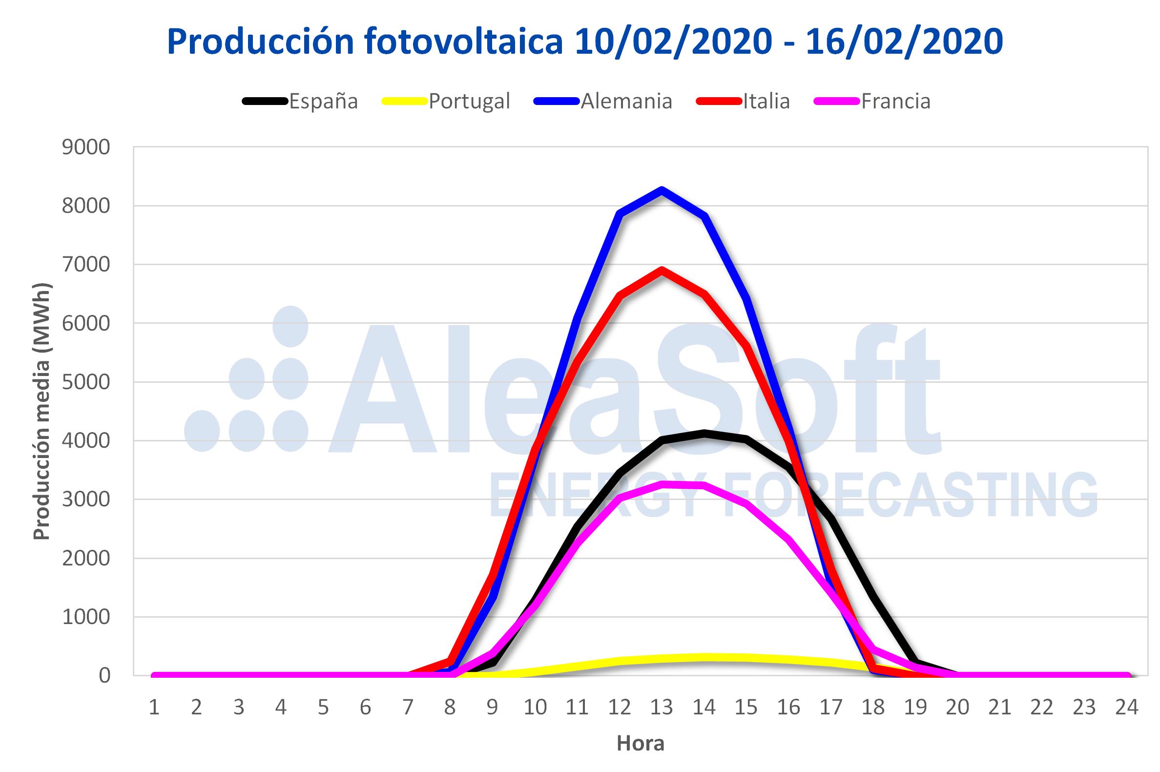 https://aleasoft.com/wp-content/uploads/2020/02/20200217-AleaSoft-Perfil-produccion-solar-fotovoltaica-Europa.png