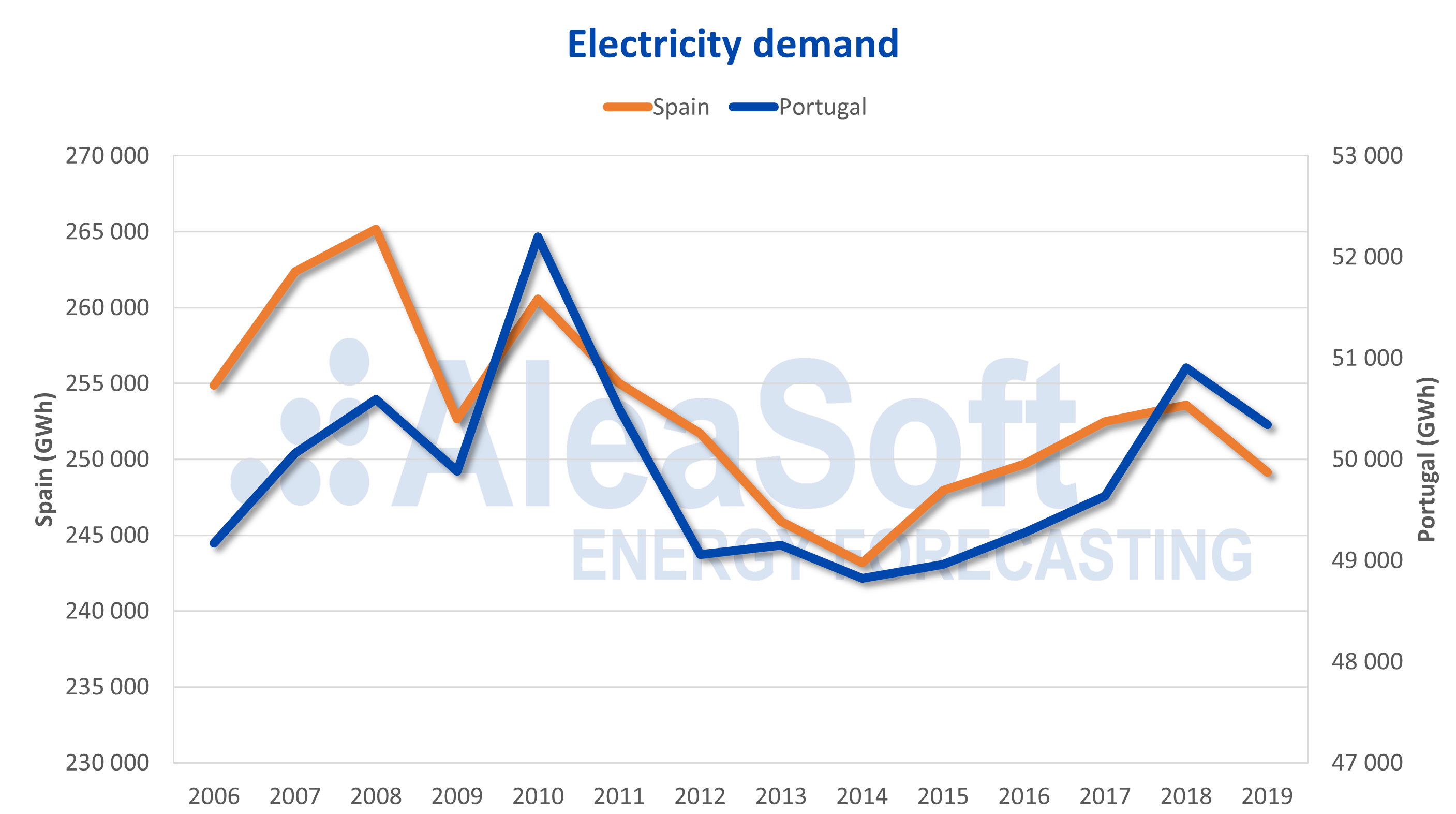 AleaSoft - Electricity demand Portugal Spain