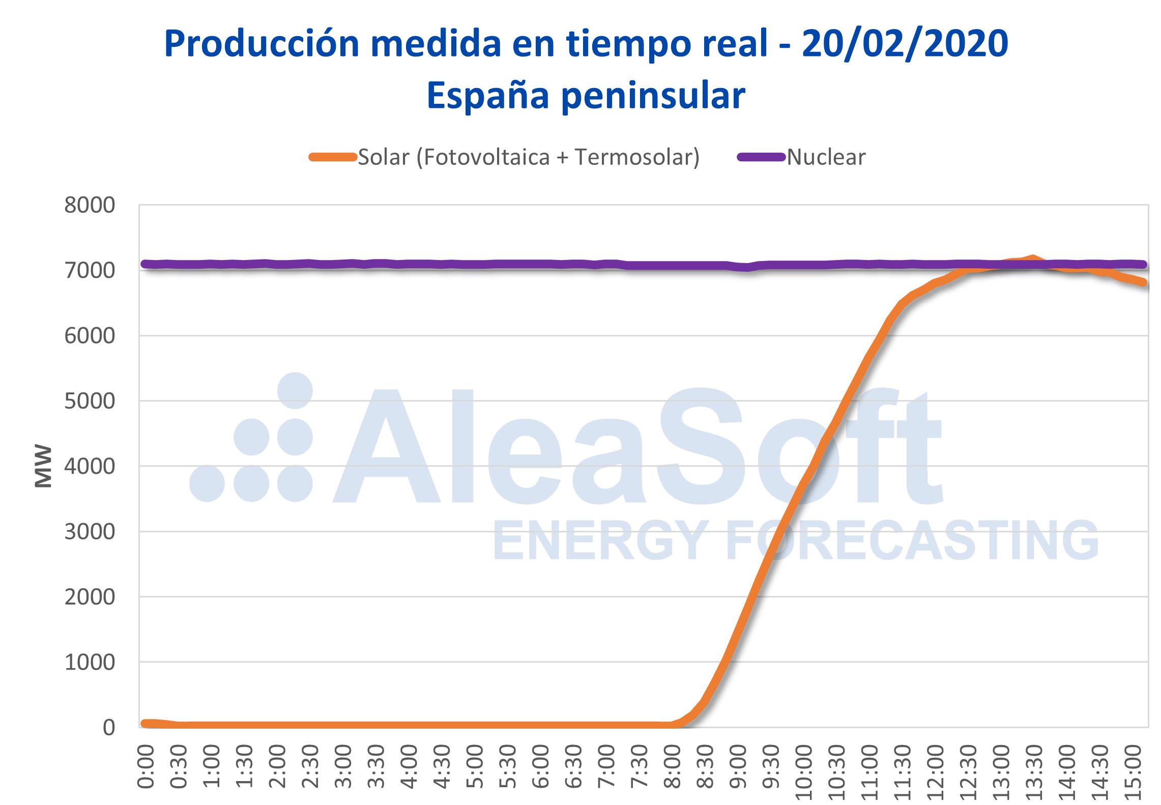 AleaSoft - Produccion solar fotovoltaica nuclear Espanna