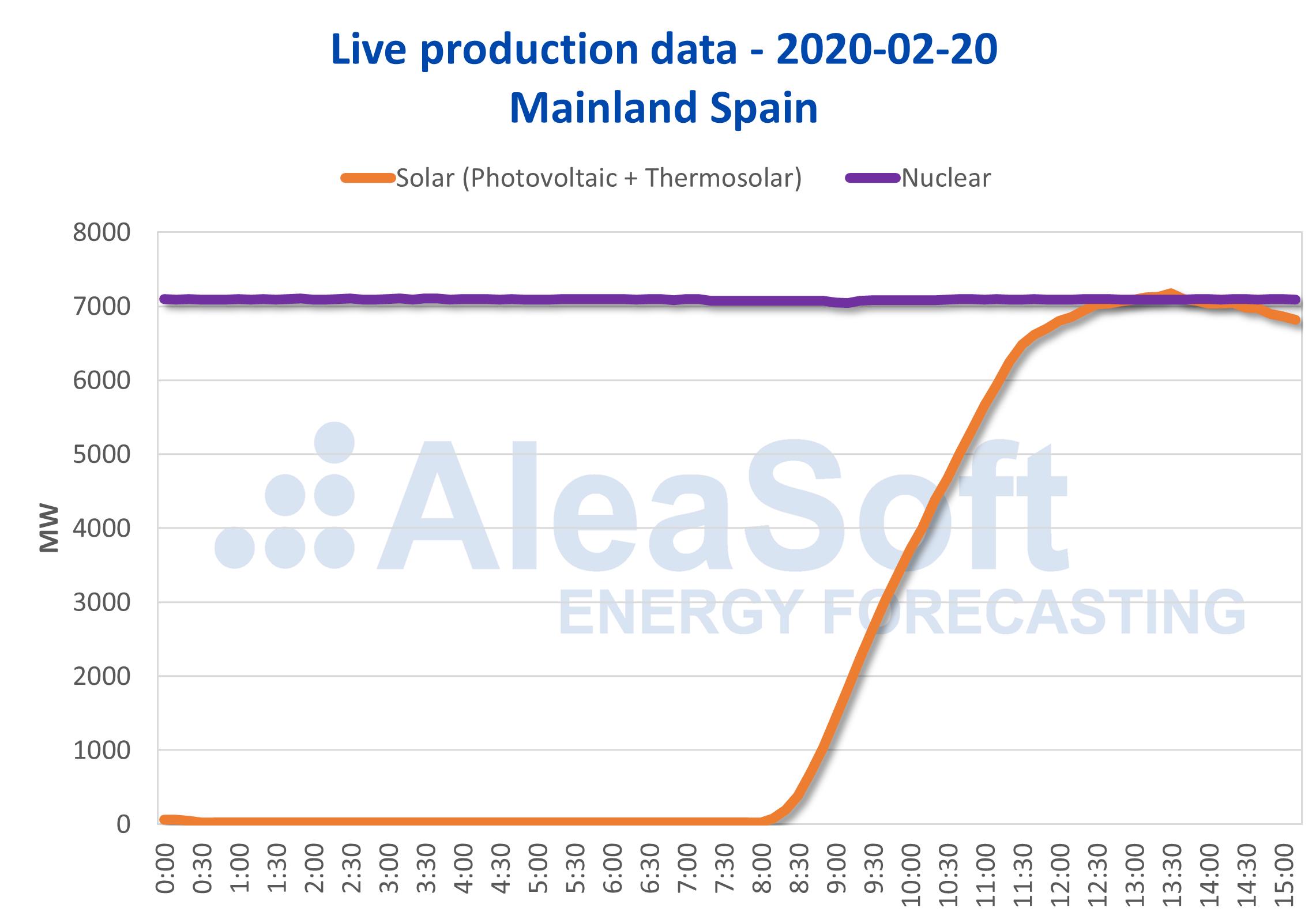 AleaSoft - Production solar photovoltaic thermosolar nuclear Spain