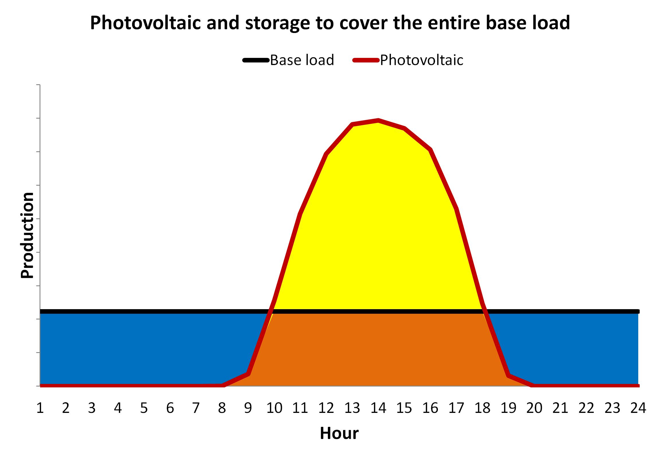 AleaSoft - Photovoltaic storage base load