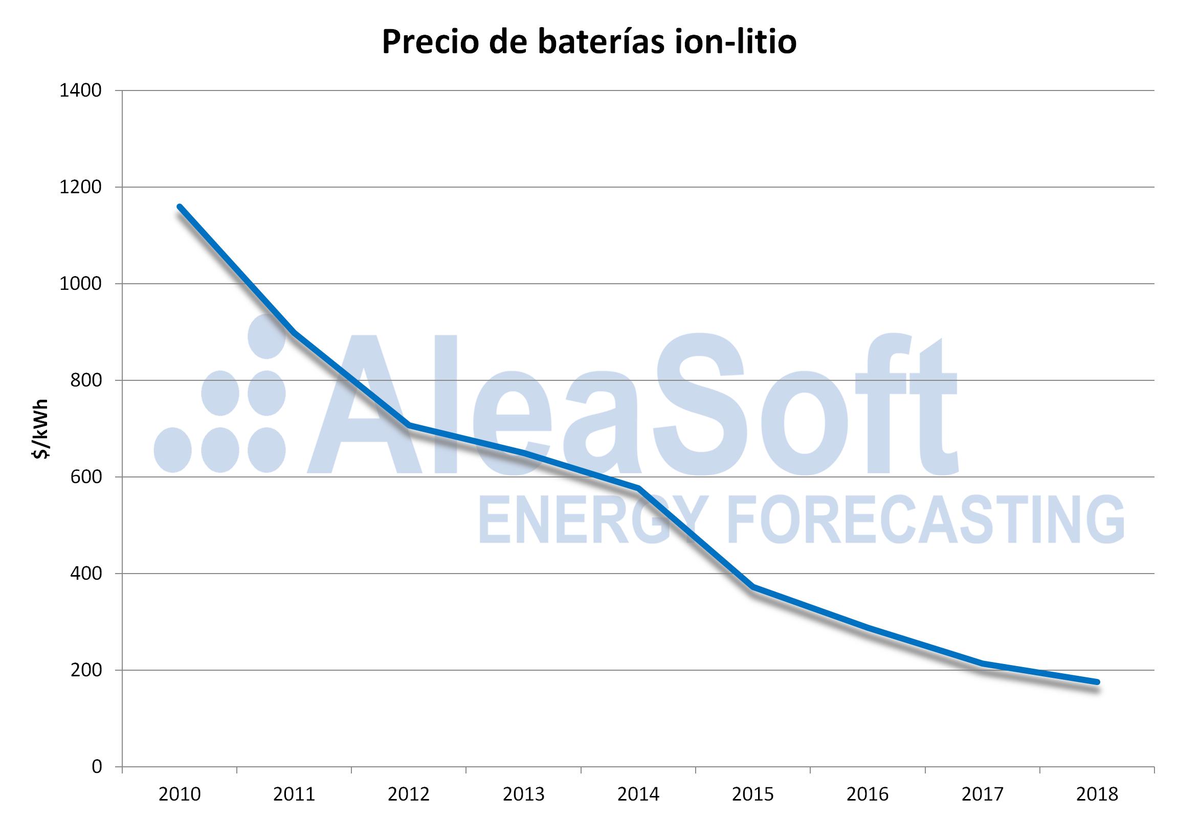 AleaSoft - Precio baterías litio-ion