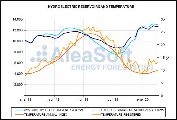 Report of the Spanish energy market prices