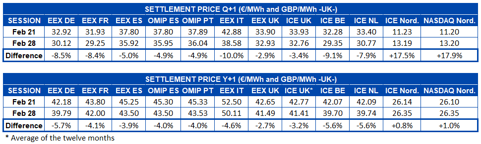 AleaSoft - Table settlement price European electricity futures markets   Q+1 and Y+1