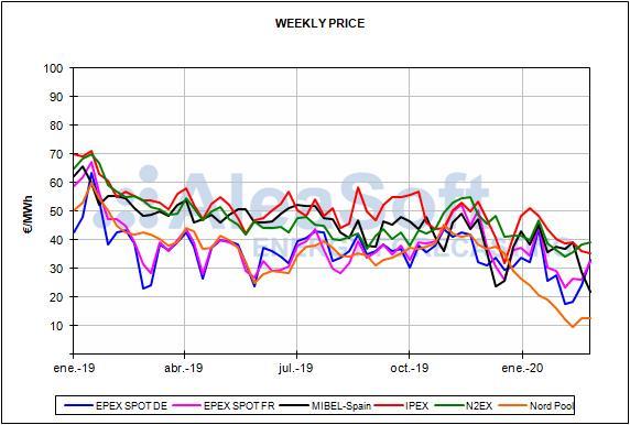 Rapport sur les prix du marché européen de l'énergie pour le mois de février 2020
