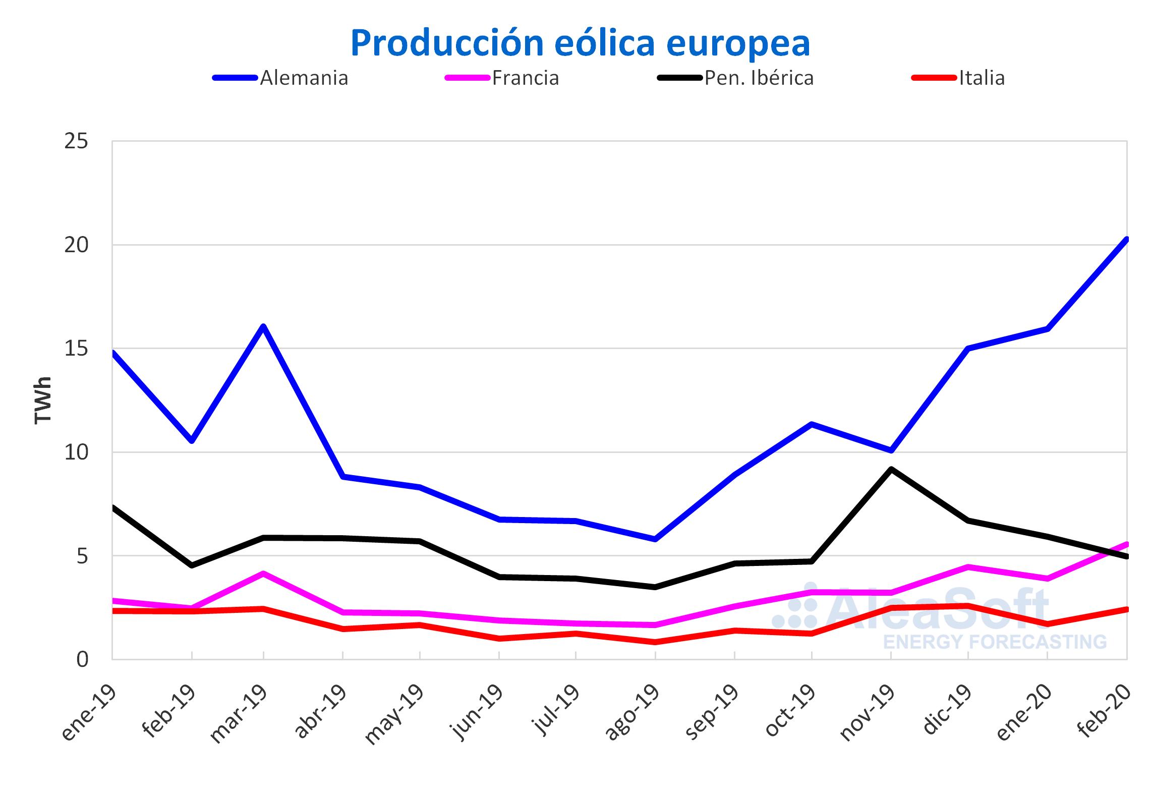 AleaSoft - Produccion mensual eolica electricidad Europa