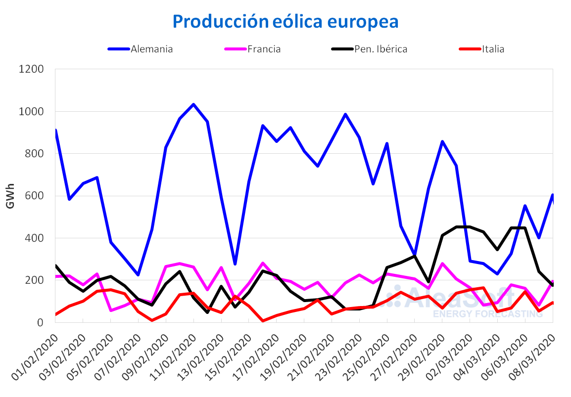 https://aleasoft.com/wp-content/uploads/2020/03/20200309-AleaSoft-Produccion-eolica-electricidad-Europa.png