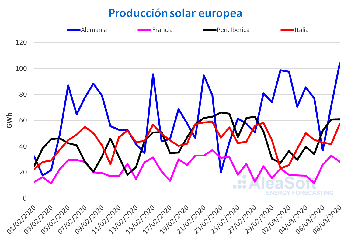 https://aleasoft.com/wp-content/uploads/2020/03/20200309-AleaSoft-Produccion-solar-fotovoltaica-termosolar-electricidad-Europa.png