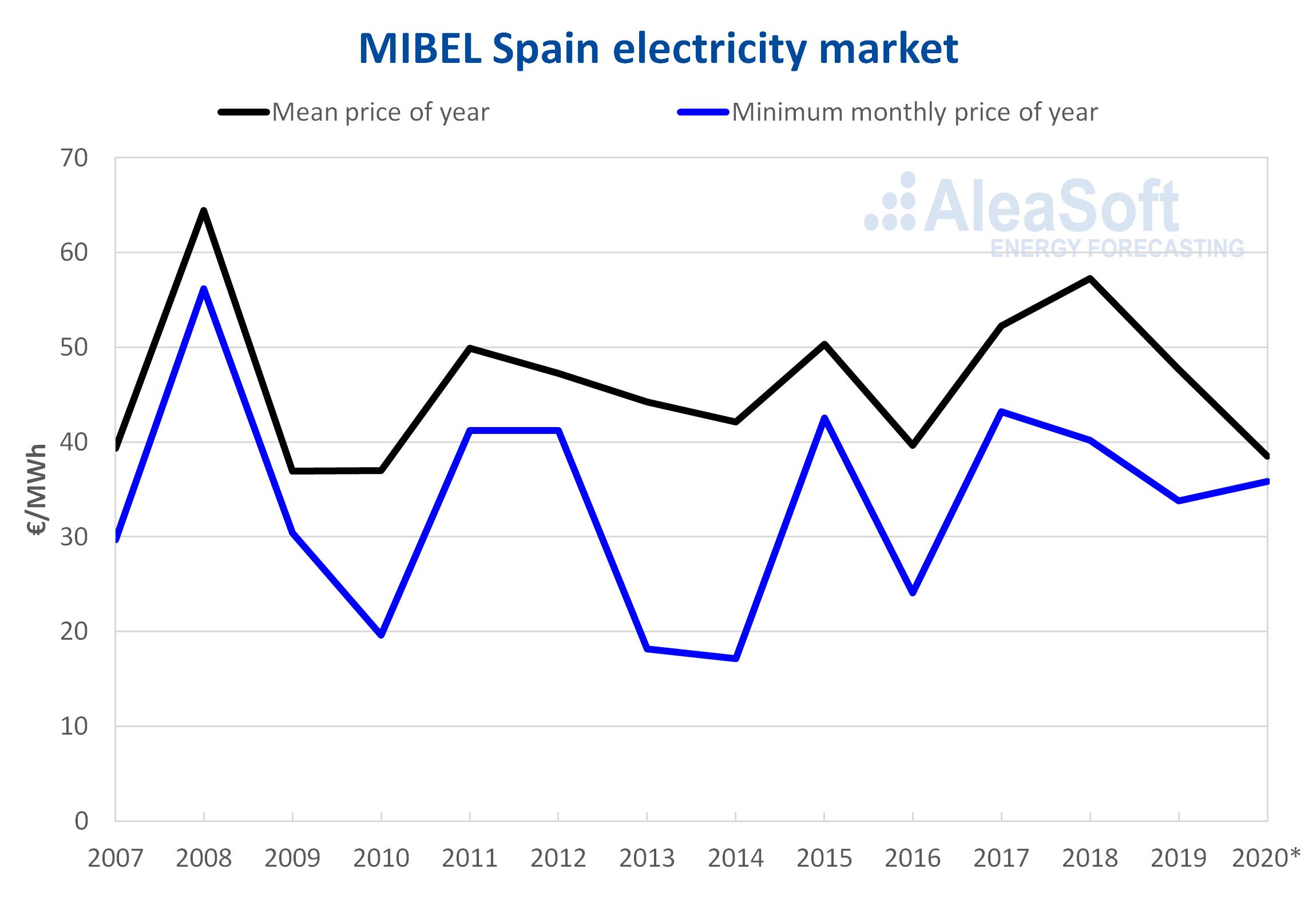 AleaSoft - Mibel spain electricity market annual mean minimun monhtly price