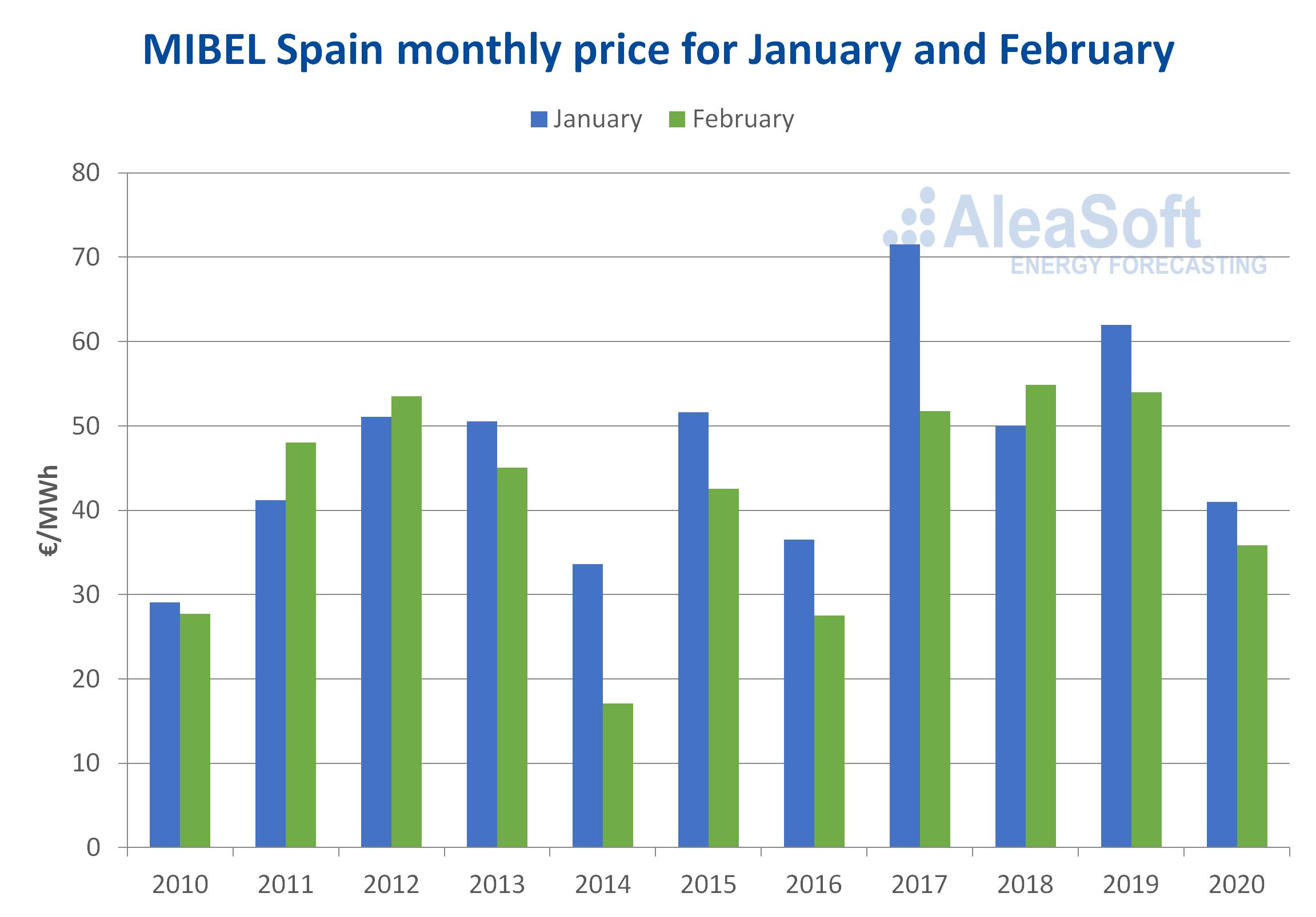 AleaSoft - Mibel spain monthly price january february