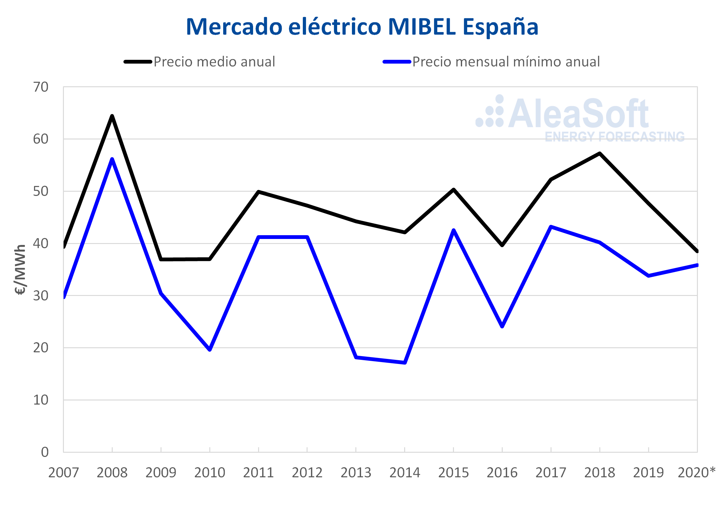 AleaSoft - Precio mercado electrico mibel espanna medio minimo mensual anual