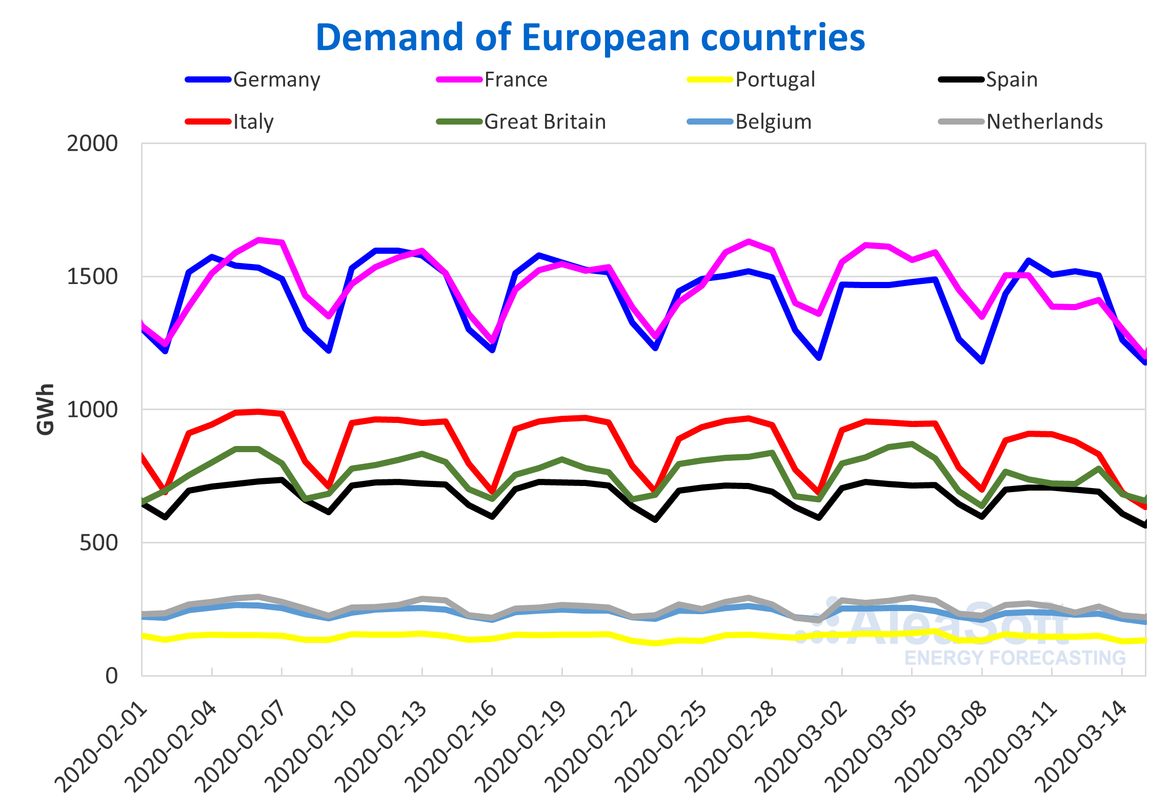 Electricity demand European countries