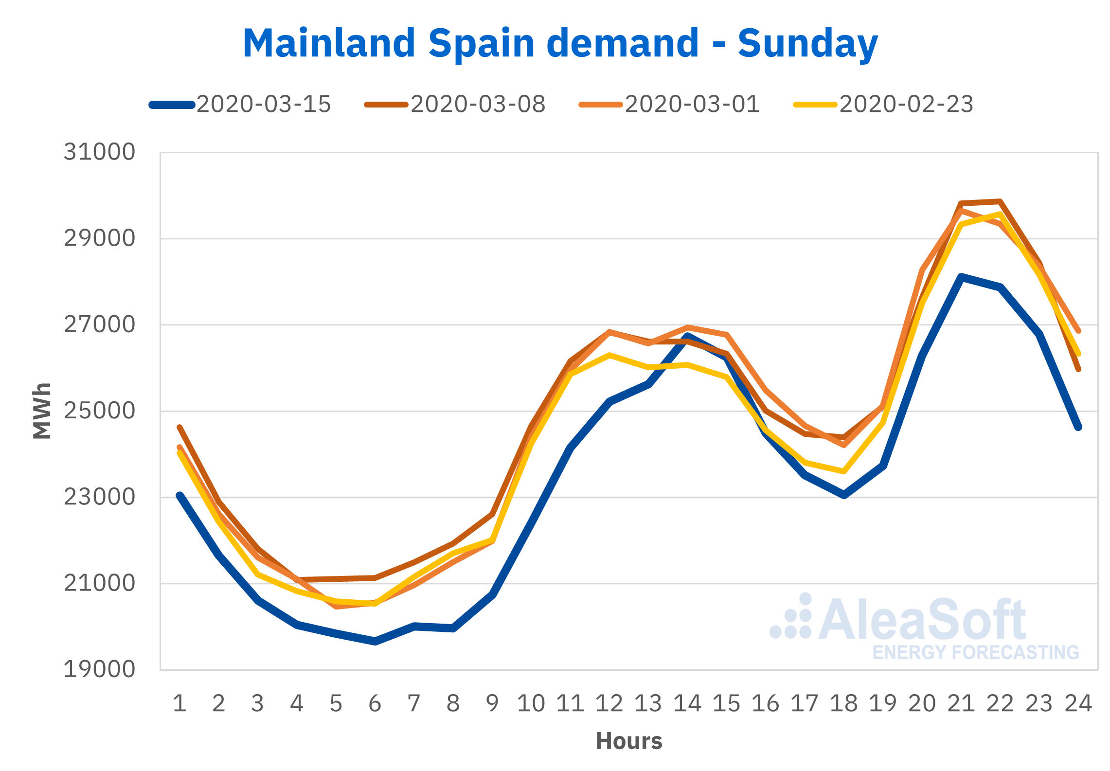 Electricity demand Spain previous Sundays coronavirus