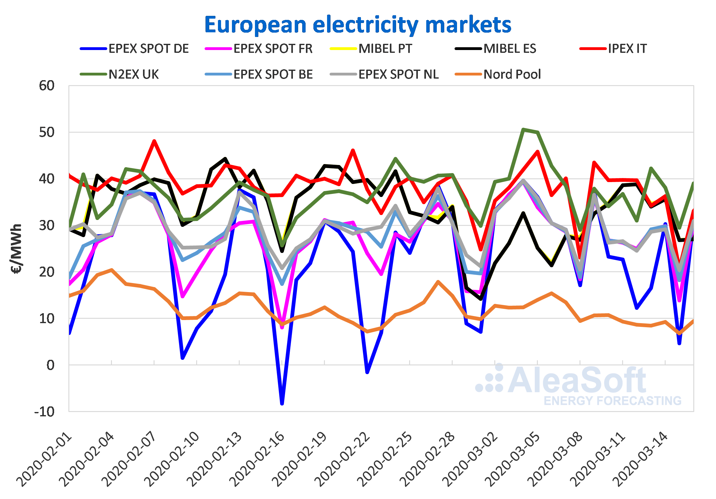 European electricity market prices