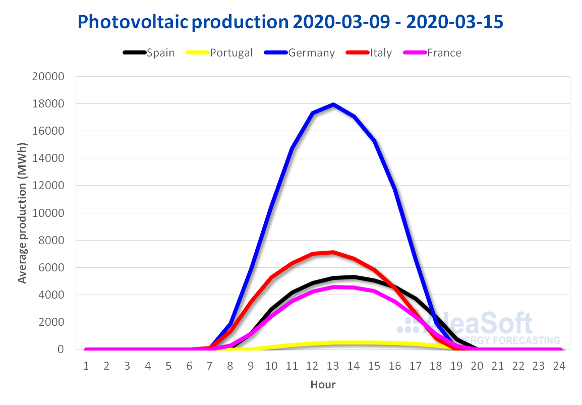 Solar photovoltaic production profile Europe