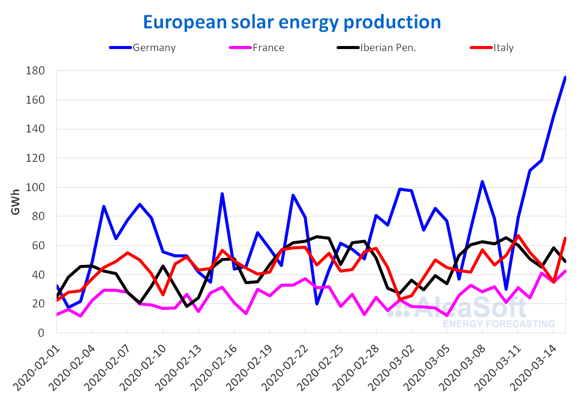 Solar photovoltaic thermosolar energy production electricity Europe