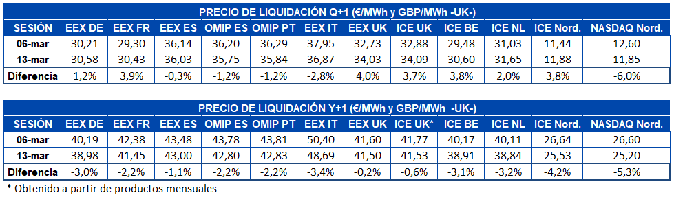 cio liqui- dacion mercados futuros electricidad Europa Q1 y Y1