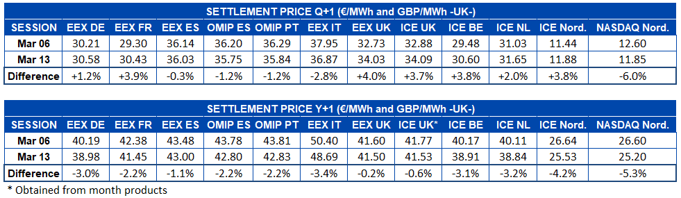 Table settlement price European electricity futures markets Q1 and Y1