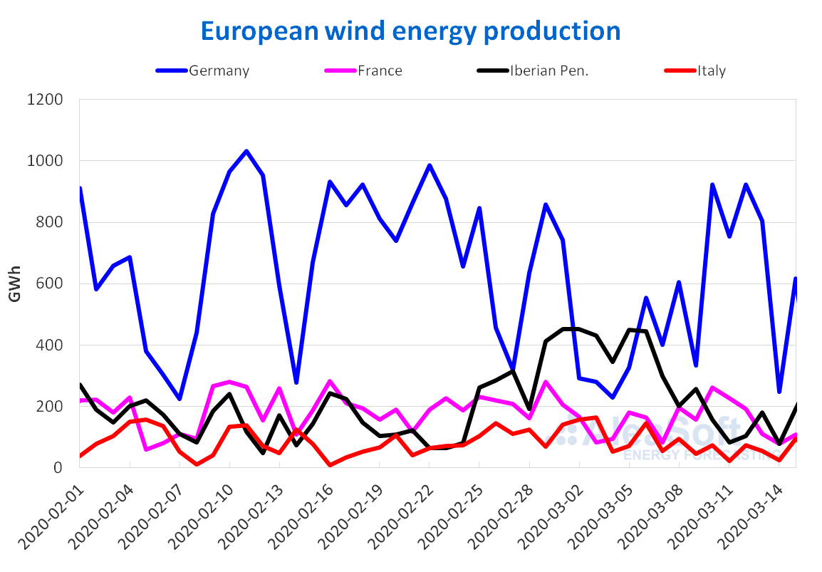 Wind energy production electricity Europe