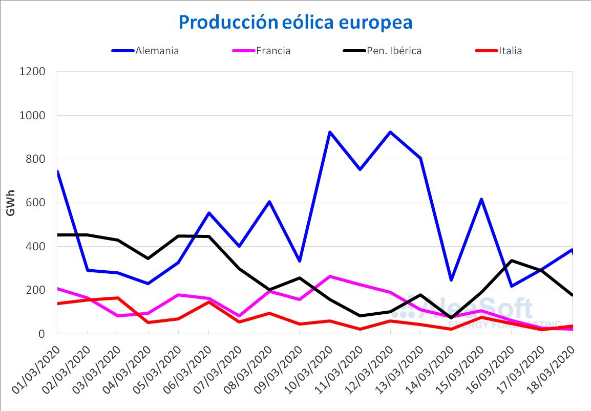 n eolica - electricidad Europa