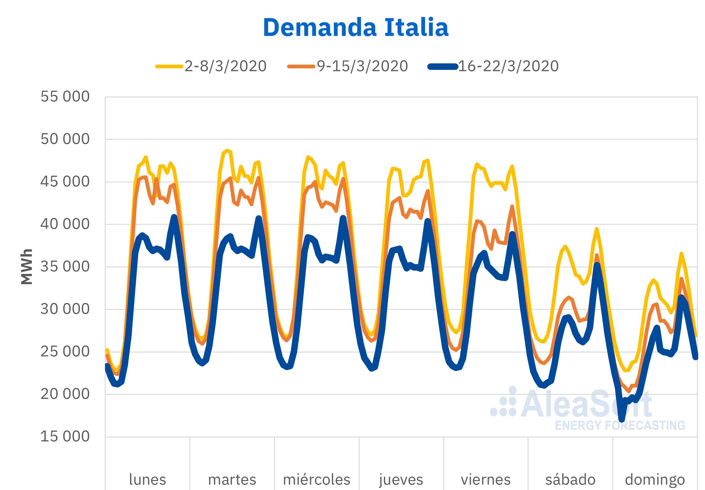 lectricid- ad Italia semanas anteriores coronavirus