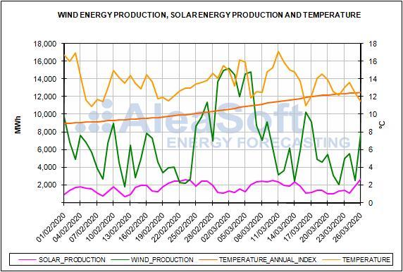 Informe de precios del mercado español de la energía