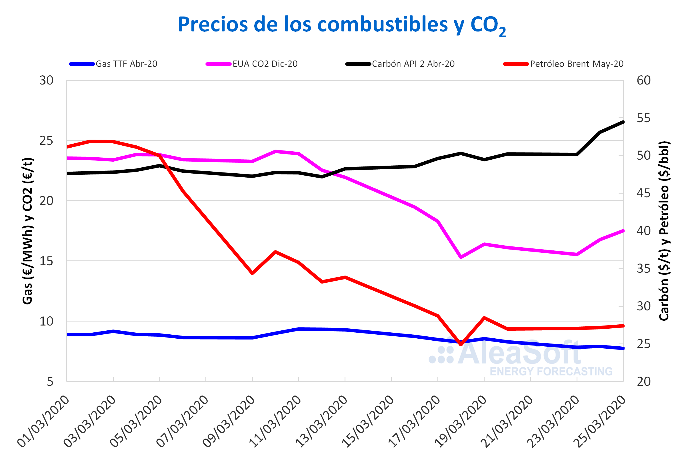 as carbon-  Brent CO2