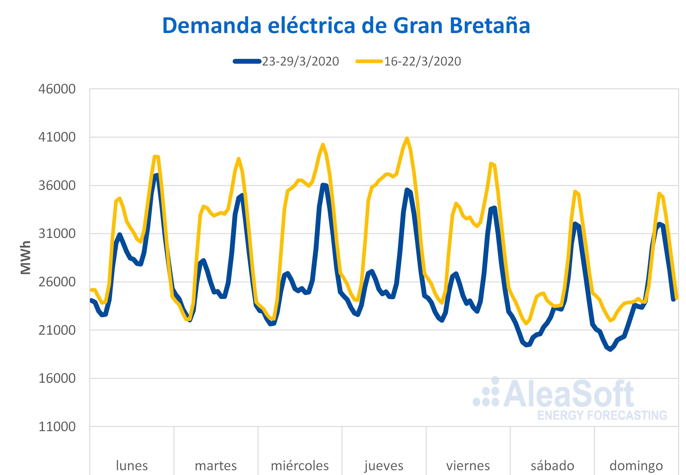 lectrica - horaria Gran Bretanna efecto coronavirus
