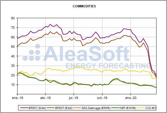 Relazione sui prezzi del mercato europeo dell'energia per il mese di marzo  2020