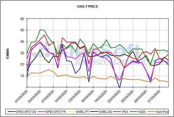 Relazione sui prezzi del mercato spagnolo dell'energia