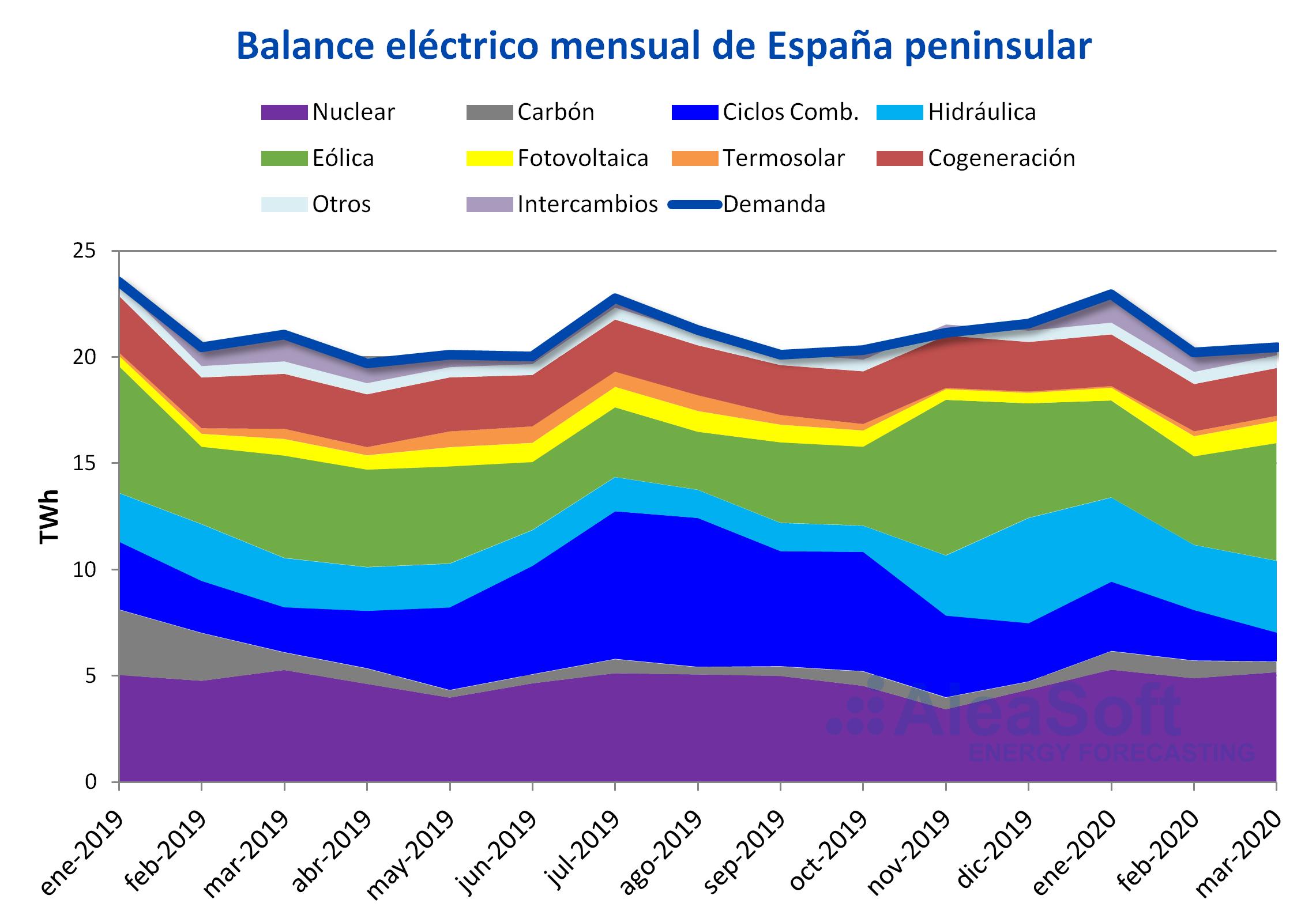 AleaSoft - Balance mensual electricidad Espanna demanda produccion