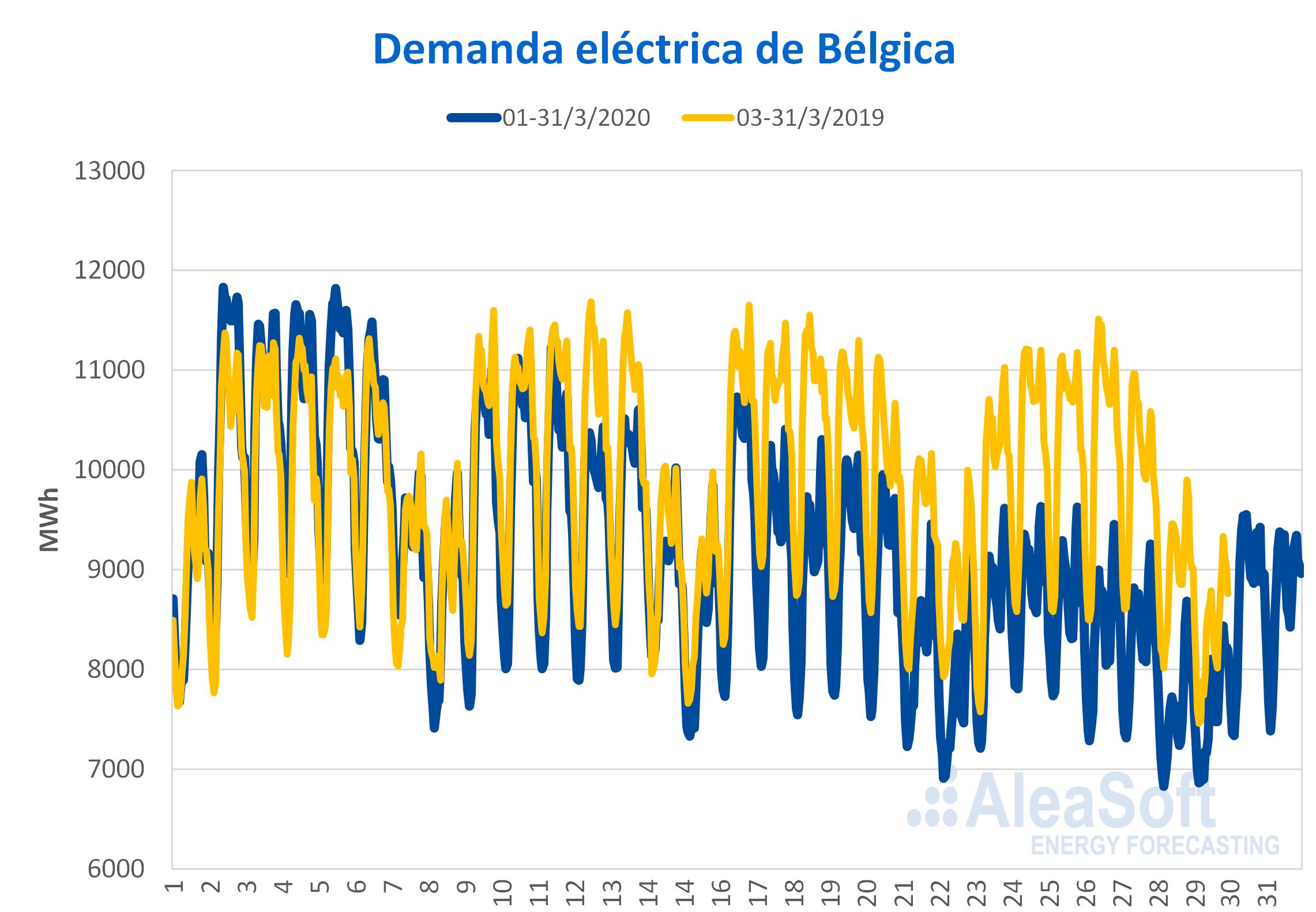 AleaSoft - Demanda electrica horaria Belgica efecto coronavirus