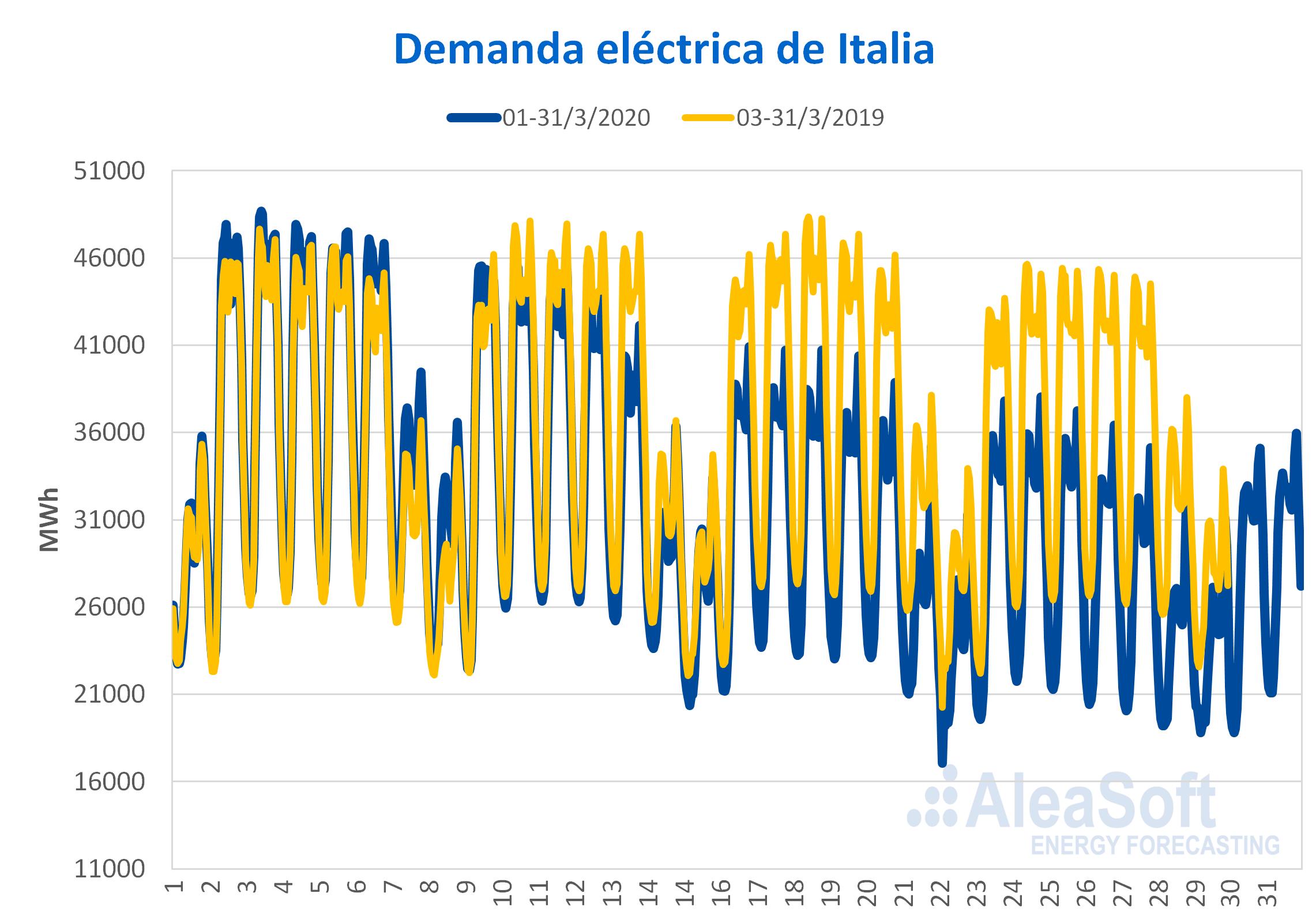 AleaSoft - Demanda electrica horaria Italia efecto coronavirus