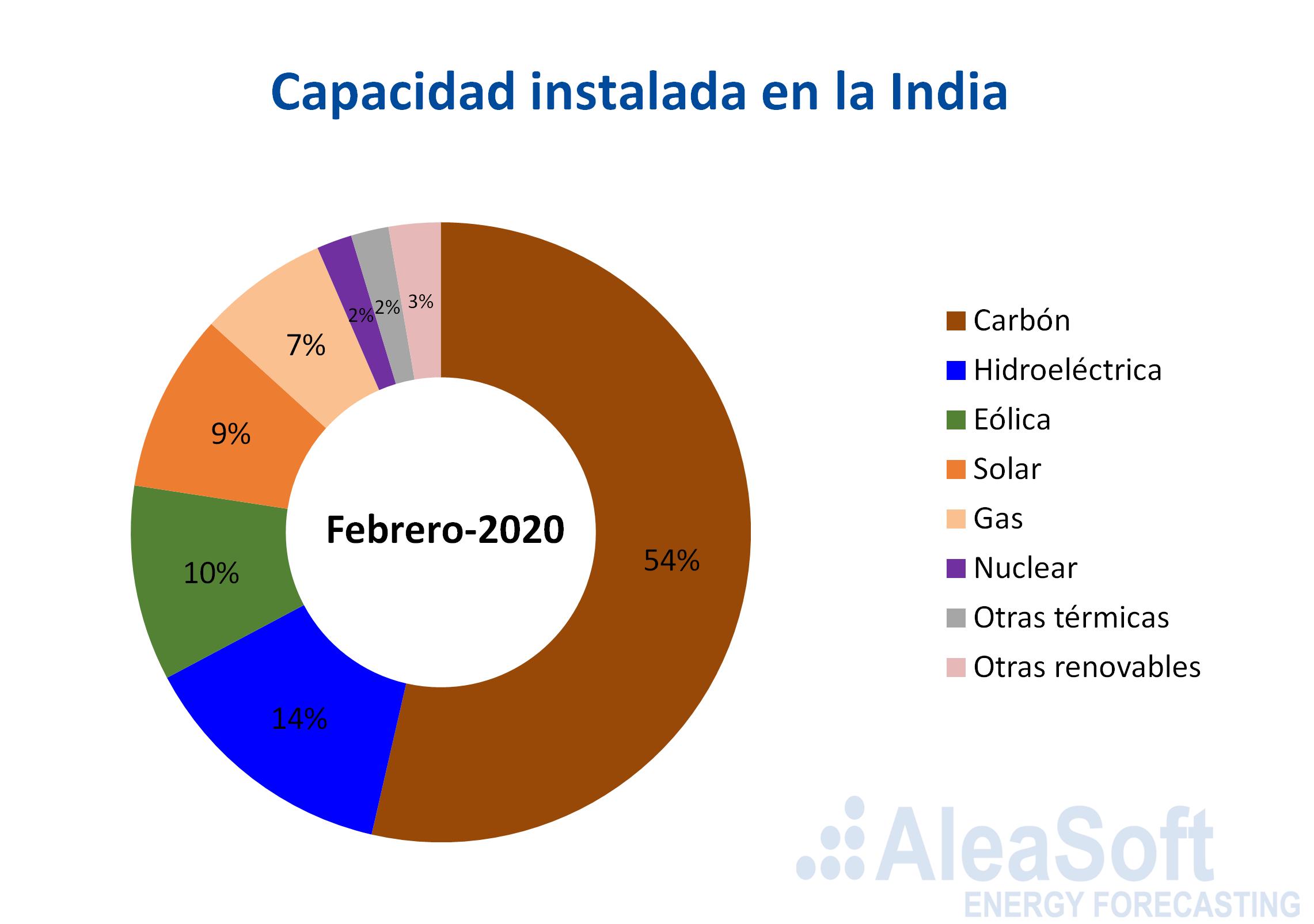 capacidad-  electrica instalada india
