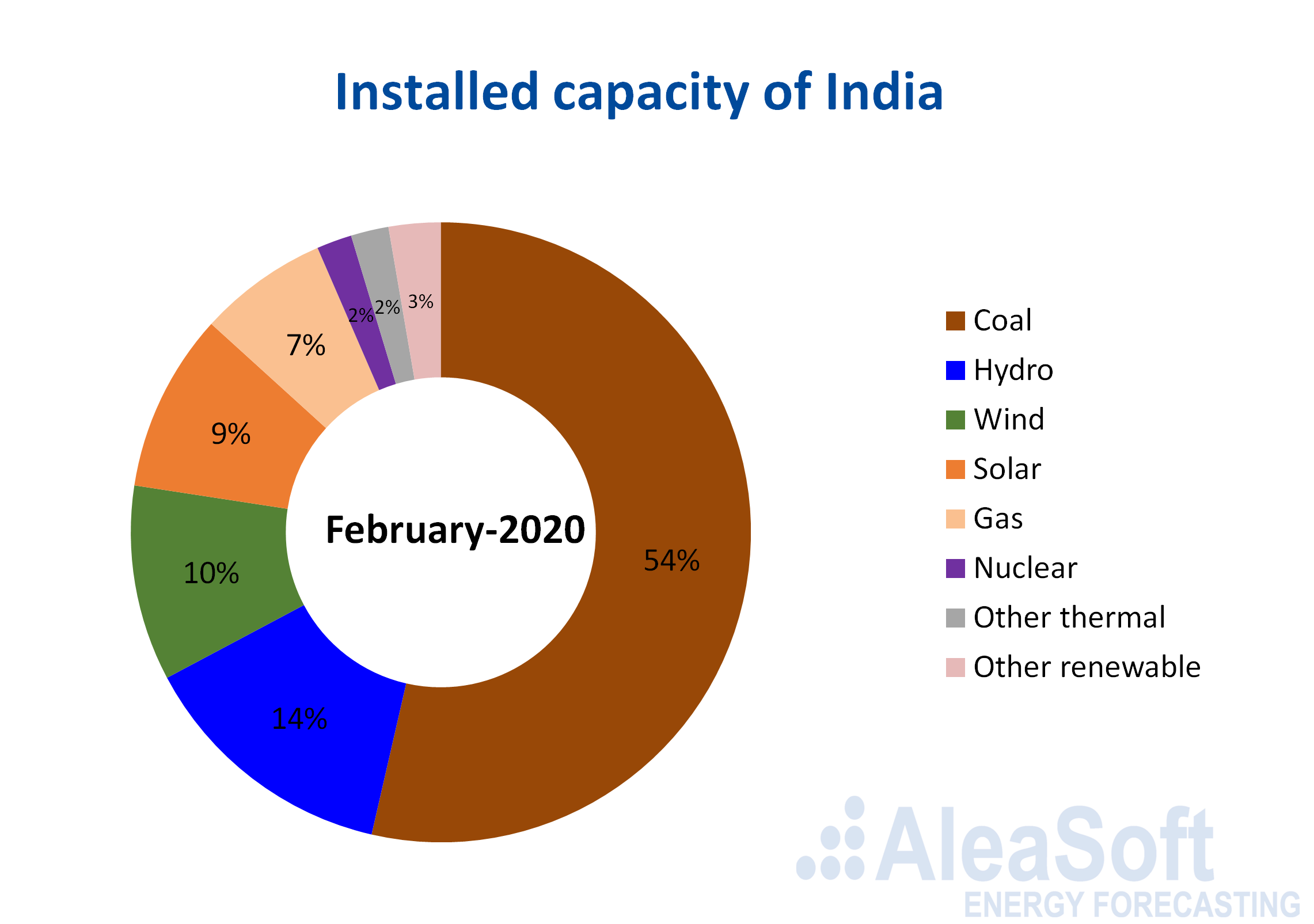 AleaSoft - electricity installed capacity india