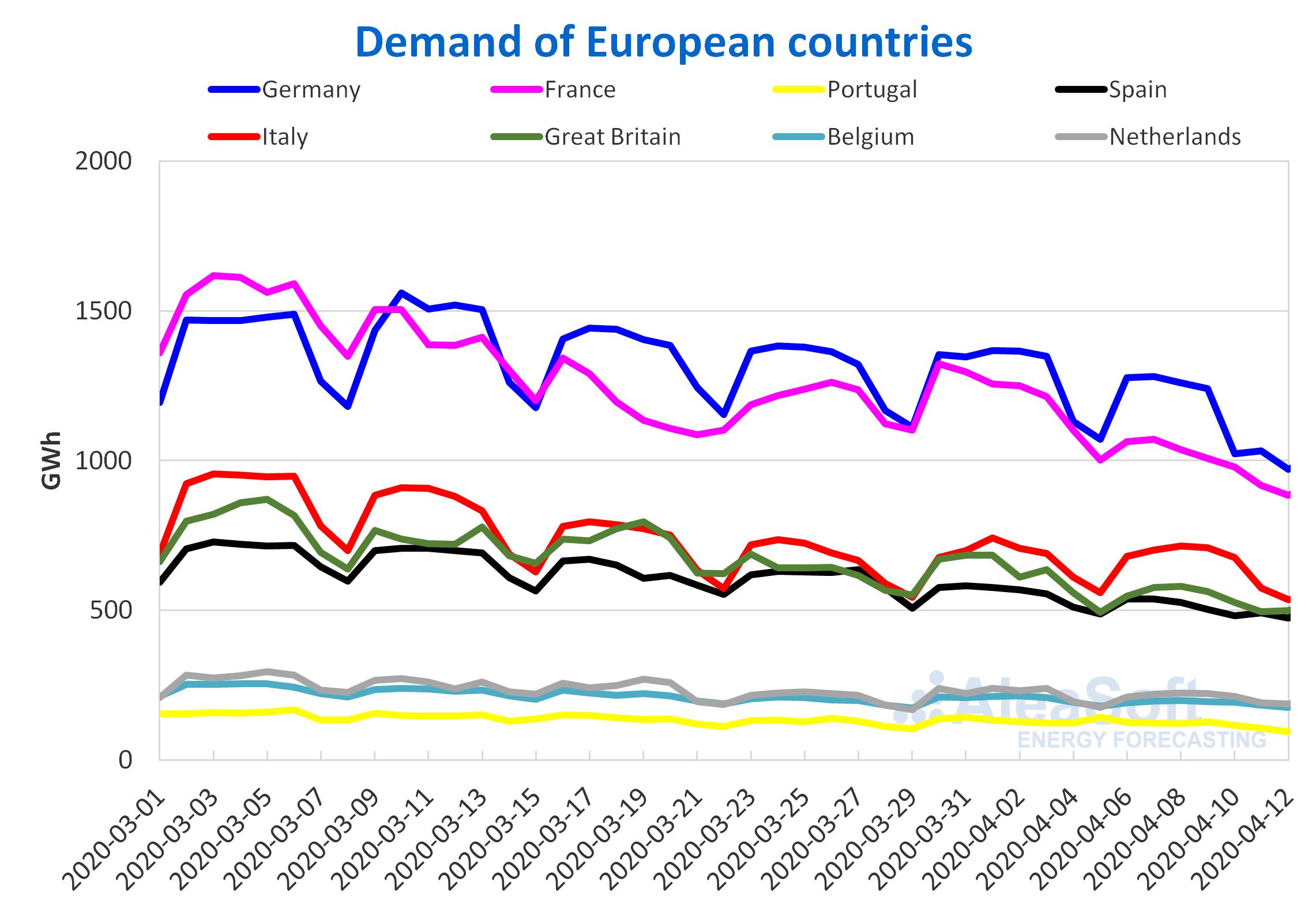 ty demand-  European countries