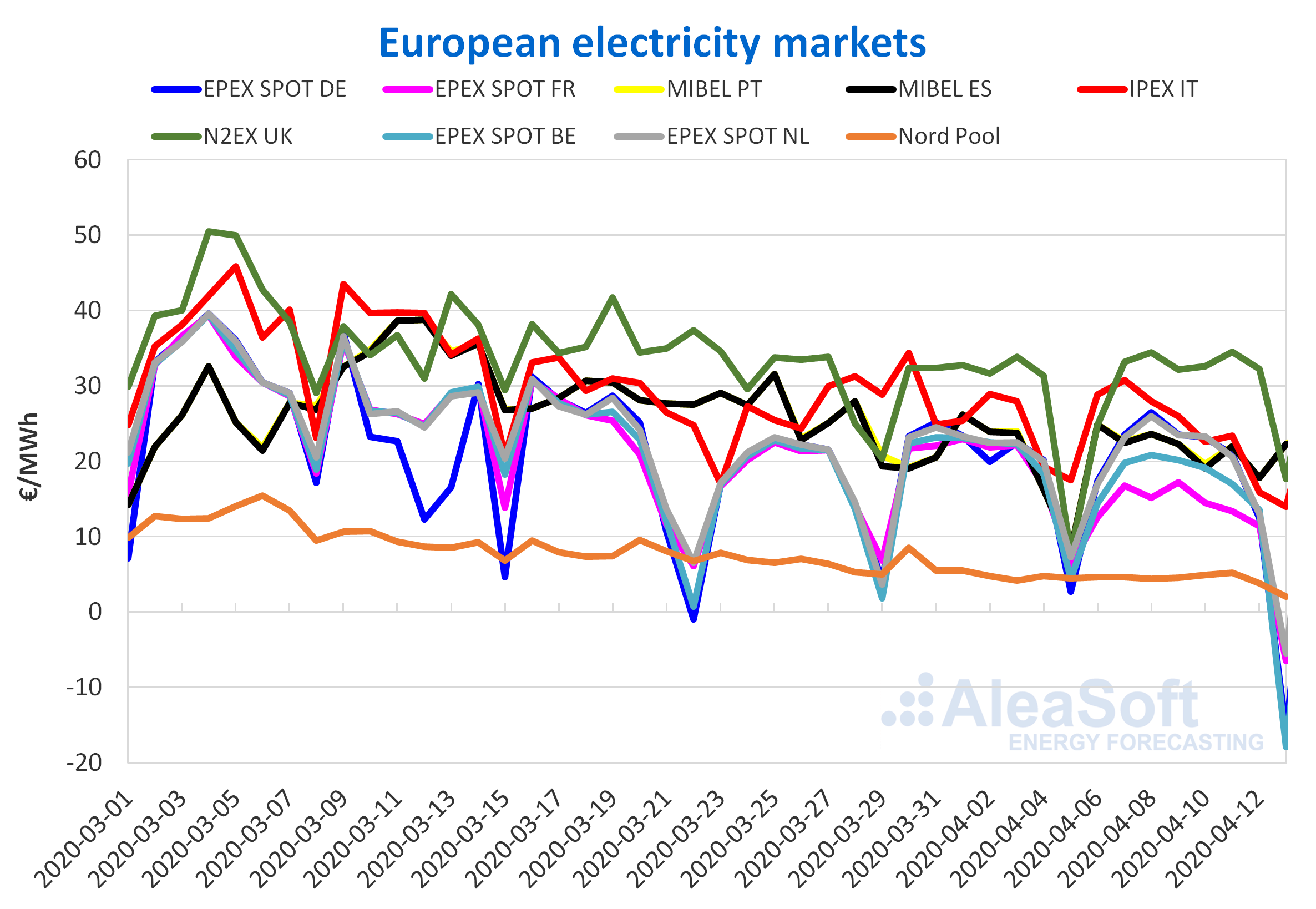 electrici- ty market prices