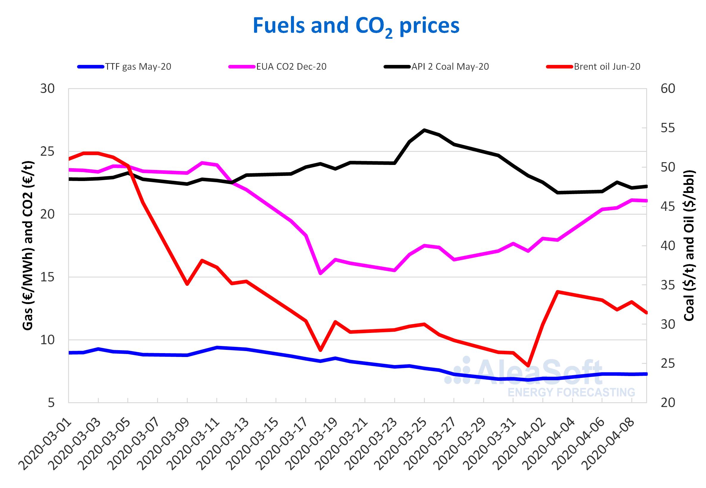 s coal Br- ent oil CO2