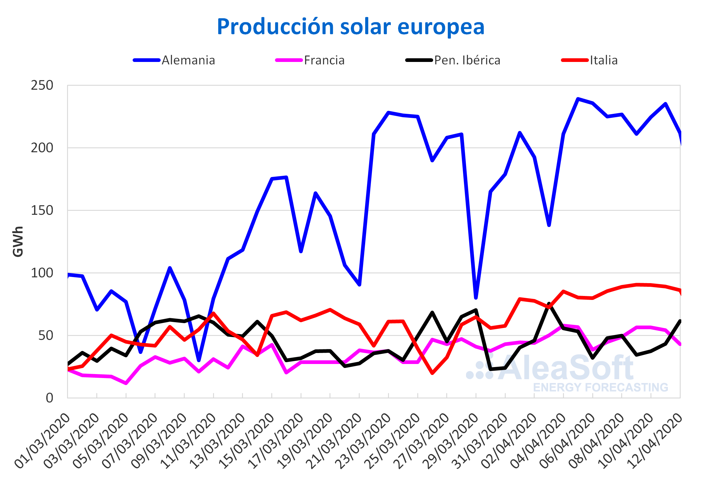 n solar f- otovoltaica termosolar electricidad Europa