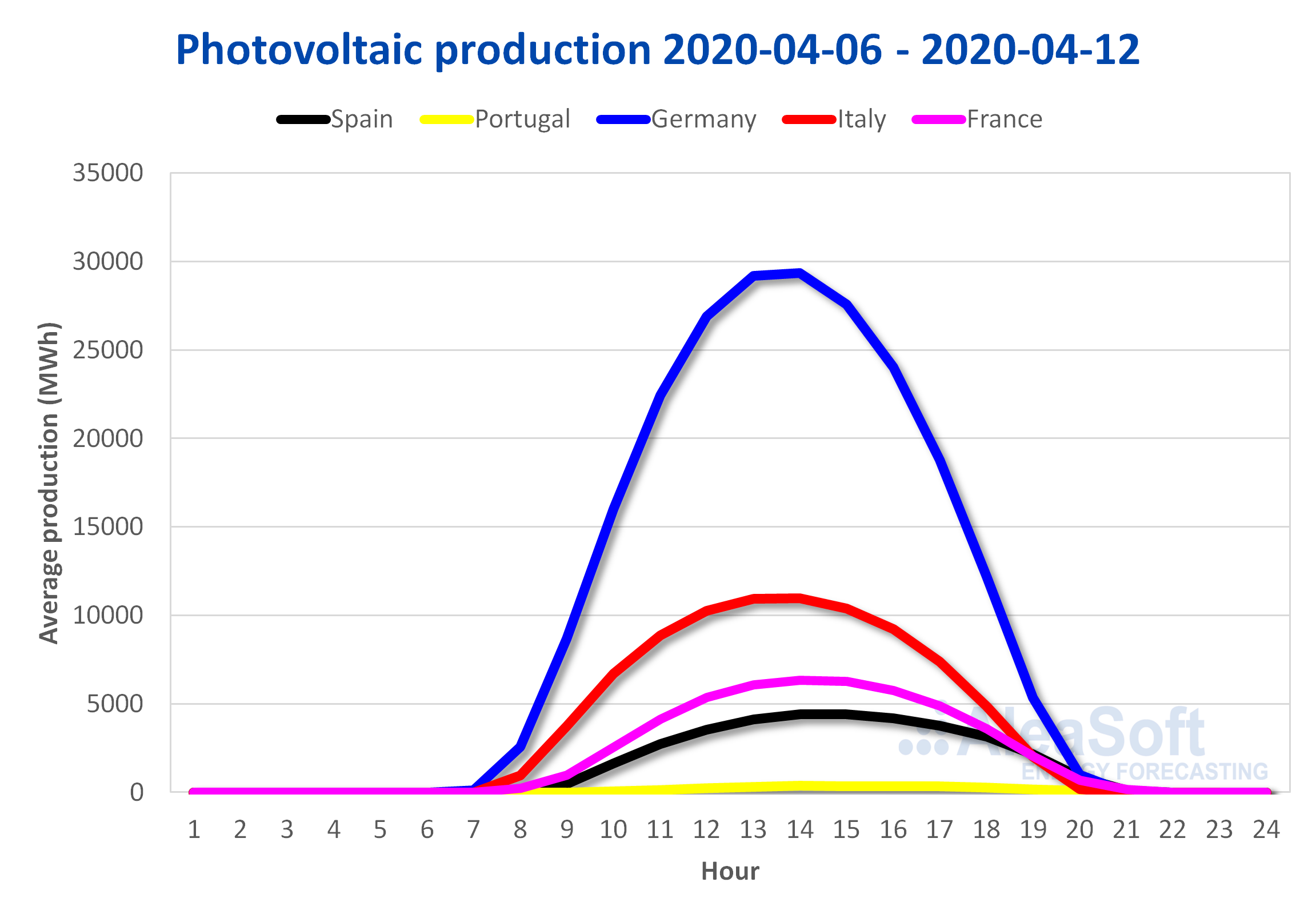 tovoltaic-  production profile Europe