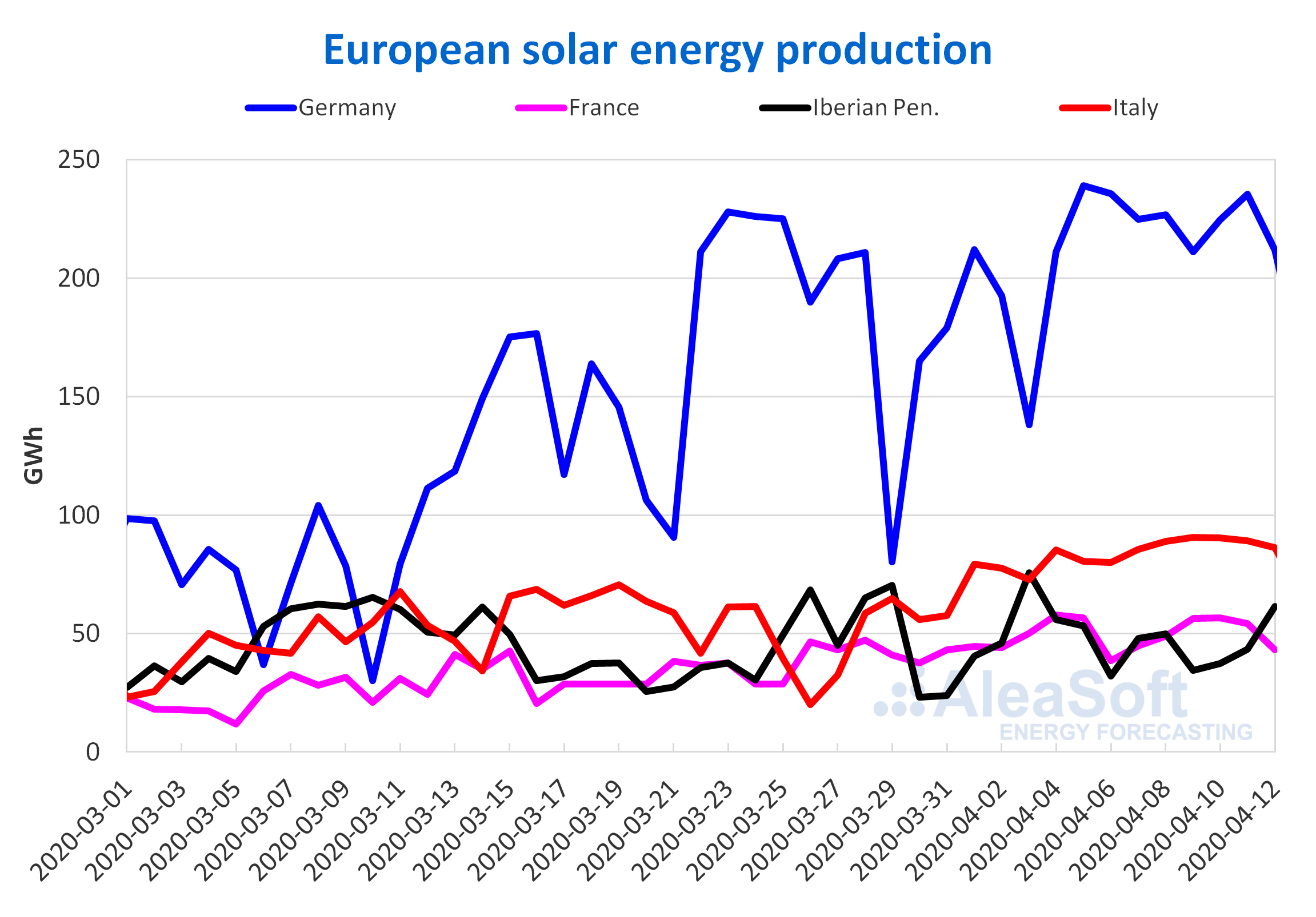 tovoltaic-  thermosolar energy production electricity Europe