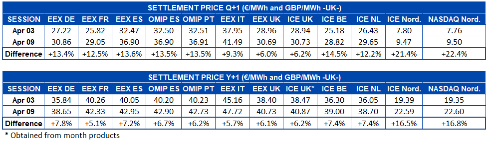 tlement p- rice European electricity futures markets   Q+1 and Y+1